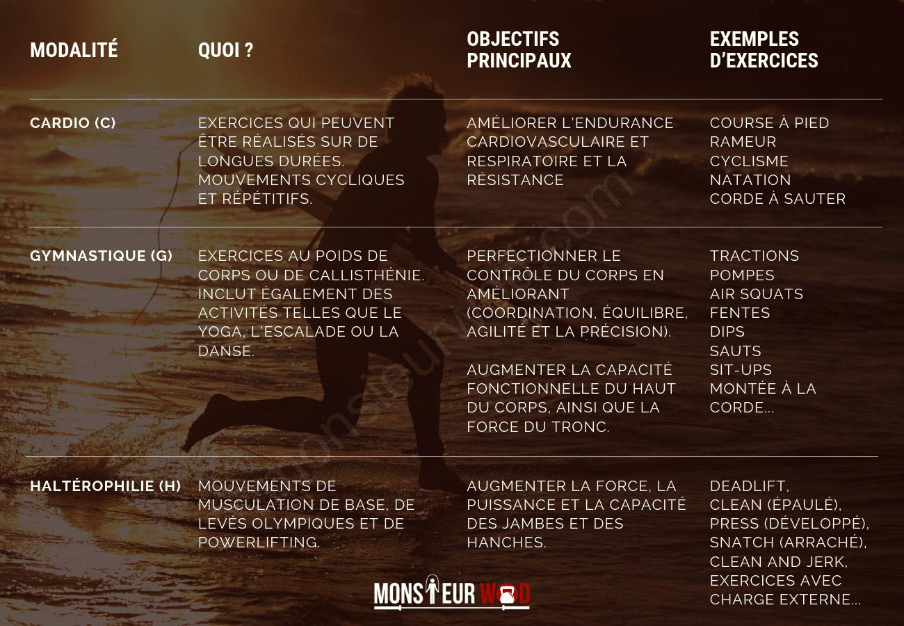 modalités CrossFit expliquées
